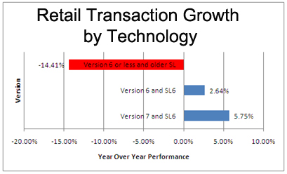 retail transaction growth by technology