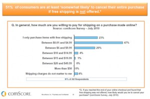 comscore 300x198 Cut Your Abandoned Shopping Cart Rate with the Right Shipping Offers