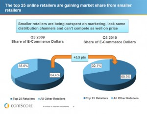 comscoreholiday 300x232 Big Retail is Winning Online