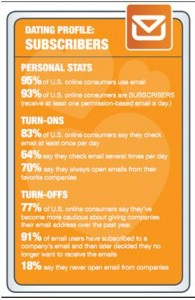 social breakup 2 195x300 Why Consumers Click Unsubscribe