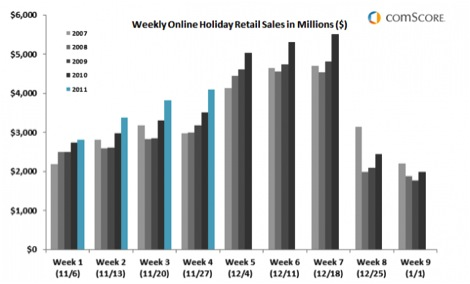 Comscore Online Holiday Sales1 Cyber Monday 2011 Heaviest U.S. Online Spending Day in History