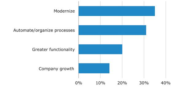 Buyers Reasons for Evaluating Inventory Management Software Inventory Management Solutions – 2014 Buying Trends