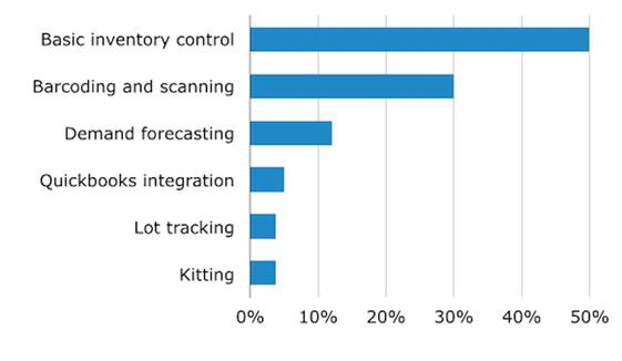Top Requested Inventory Management Features Inventory Management Solutions – 2014 Buying Trends