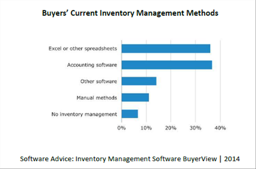 Inv Mgmt Methods Apparel Retailers Avoid Inventory Stock Outs